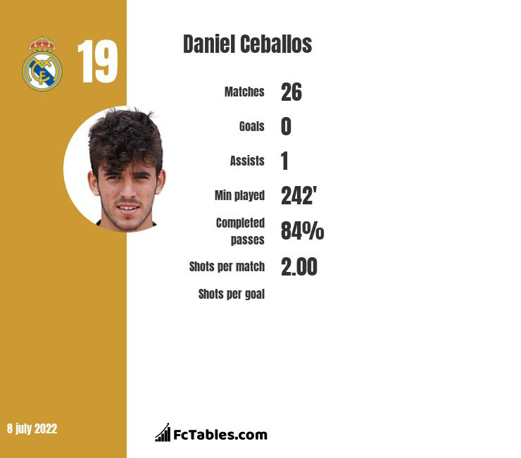Daniel Ceballos stats