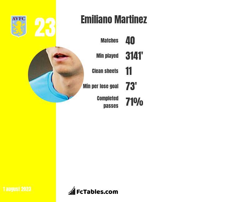 Emiliano Martinez stats