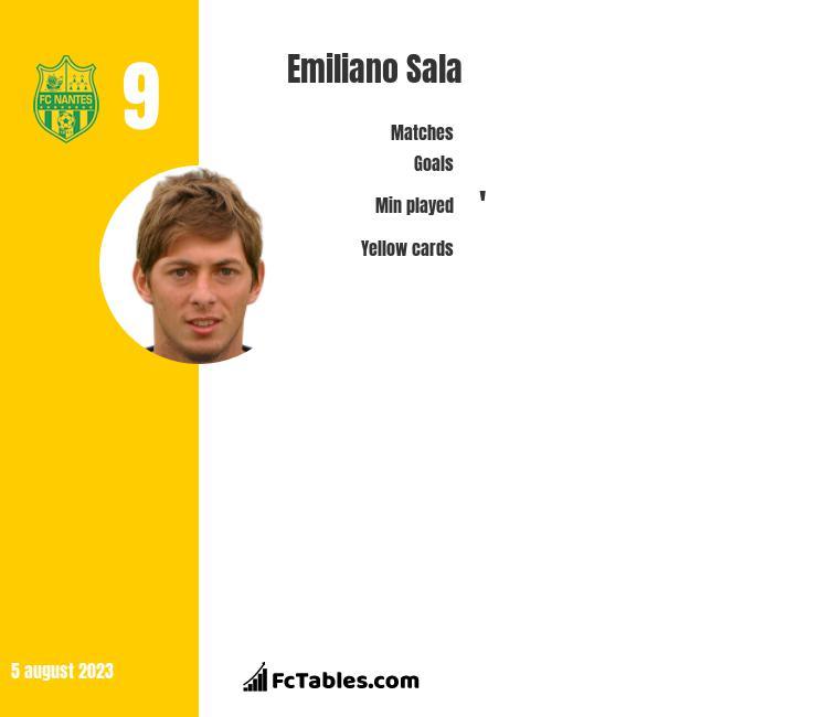 Emiliano Sala stats