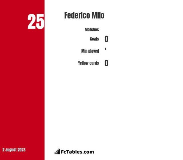 Federico Milo stats