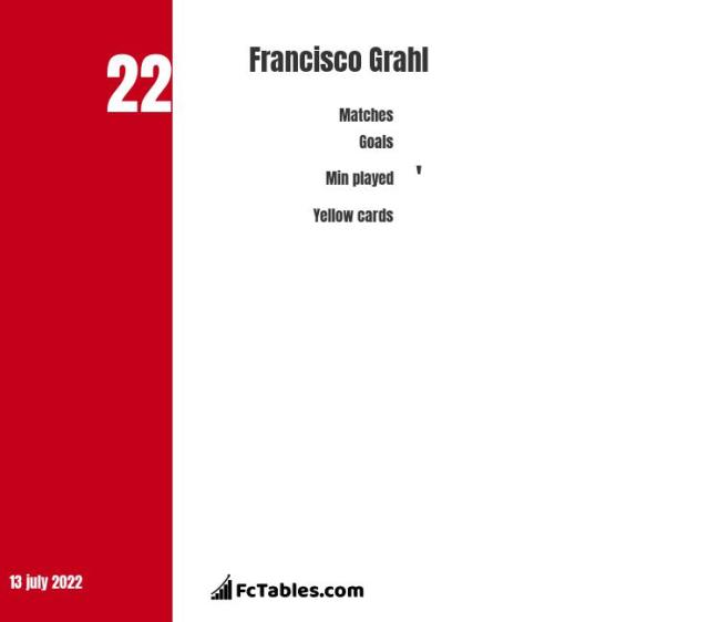 Francisco Grahl stats