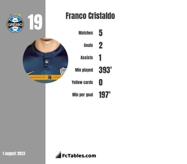 Franco Cristaldo stats