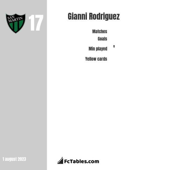 Gianni Rodriguez stats
