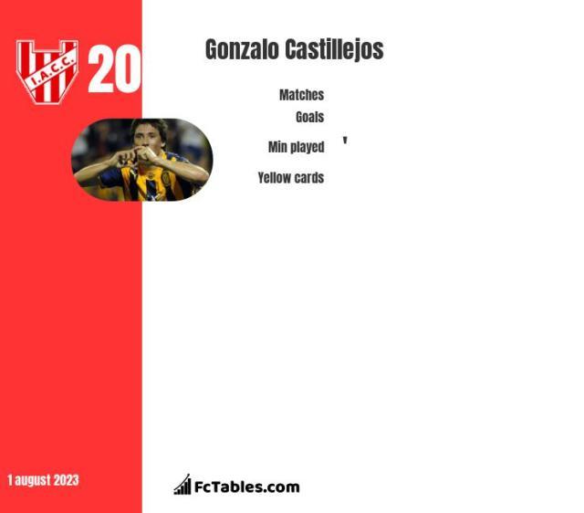 Gonzalo Castillejos stats