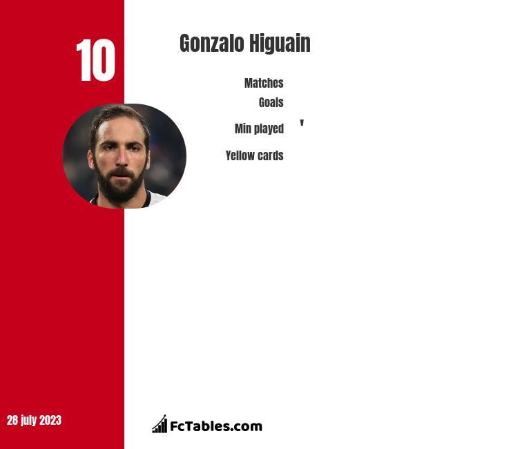 Gonzalo Higuain stats