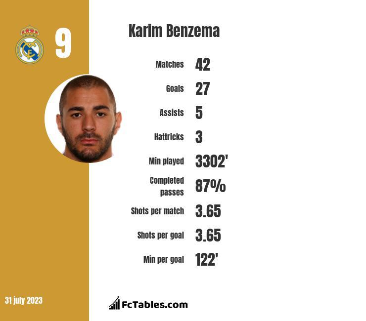 Karim Benzema stats