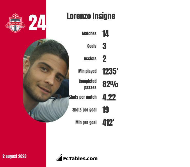 Lorenzo Insigne stats