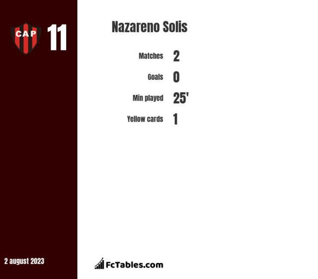 Nazareno Solis stats