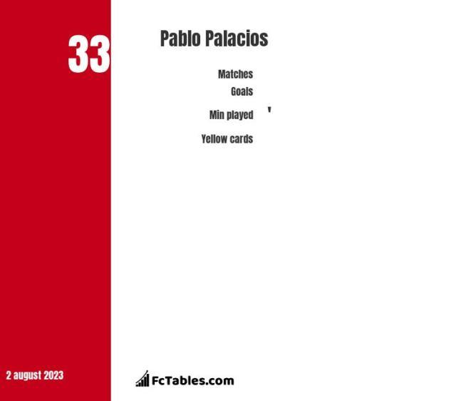 Pablo Palacios stats