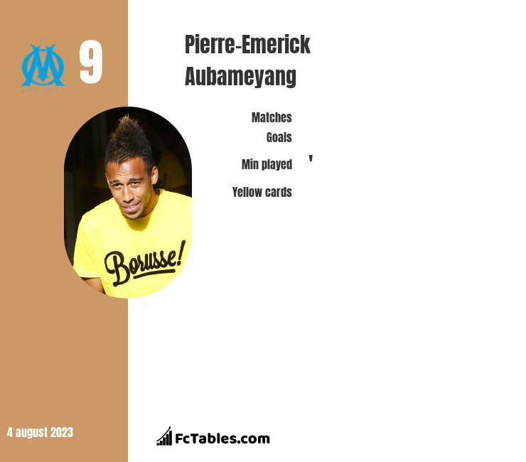 Pierre-Emerick Aubameyang stats