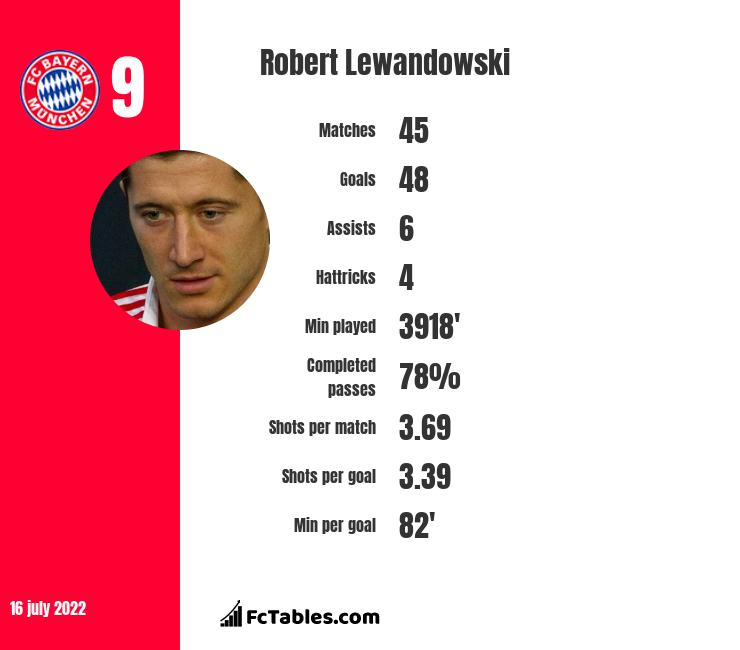 Robert Lewandowski stats
