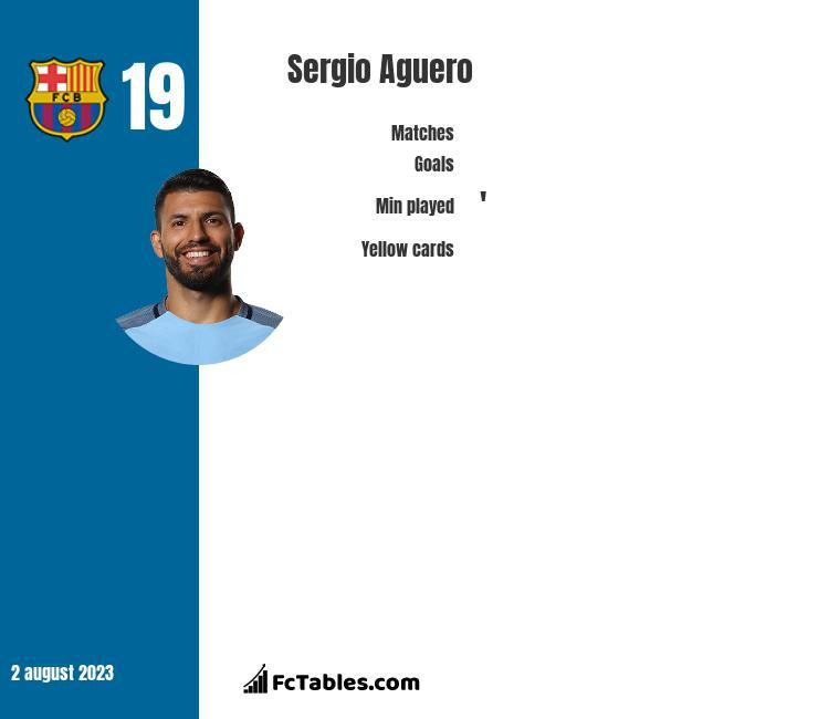 Sergio Aguero stats