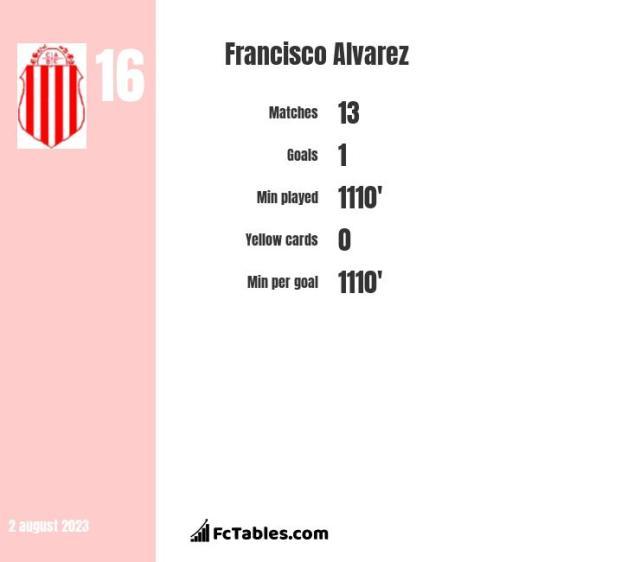 Francisco Alvarez stats