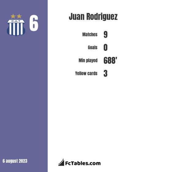 Juan Rodriguez stats