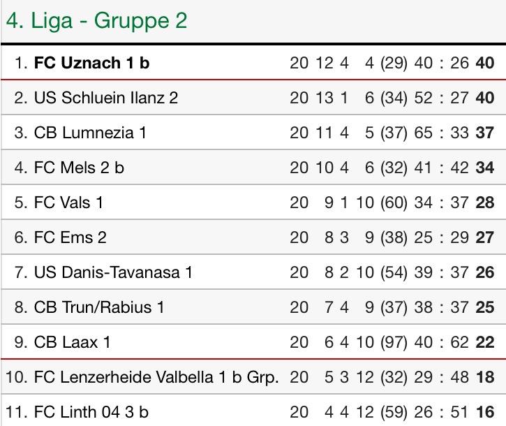 FCU2 Saison1516