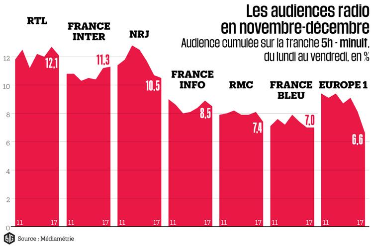 Audiences : Europe 1 dégringole, Radio France se consolide