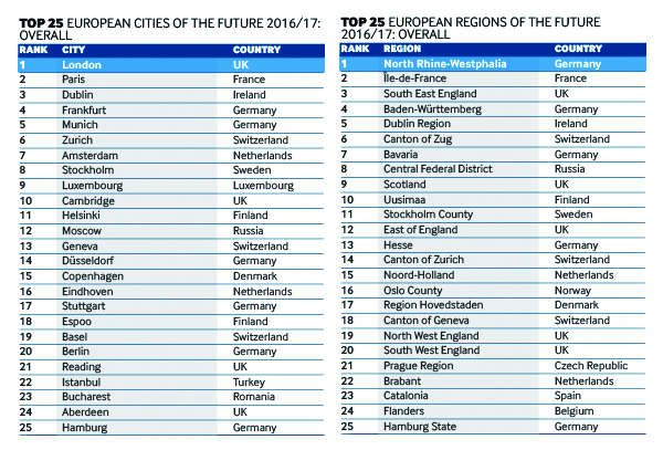 Top 25 European Cities of the Future