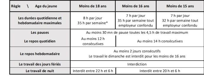 3ac8eb99b6b La durée du travail des jeunes quant à elle dépend de leur âge. Ces règles  particulières sont résumées dans le tableau suivant.