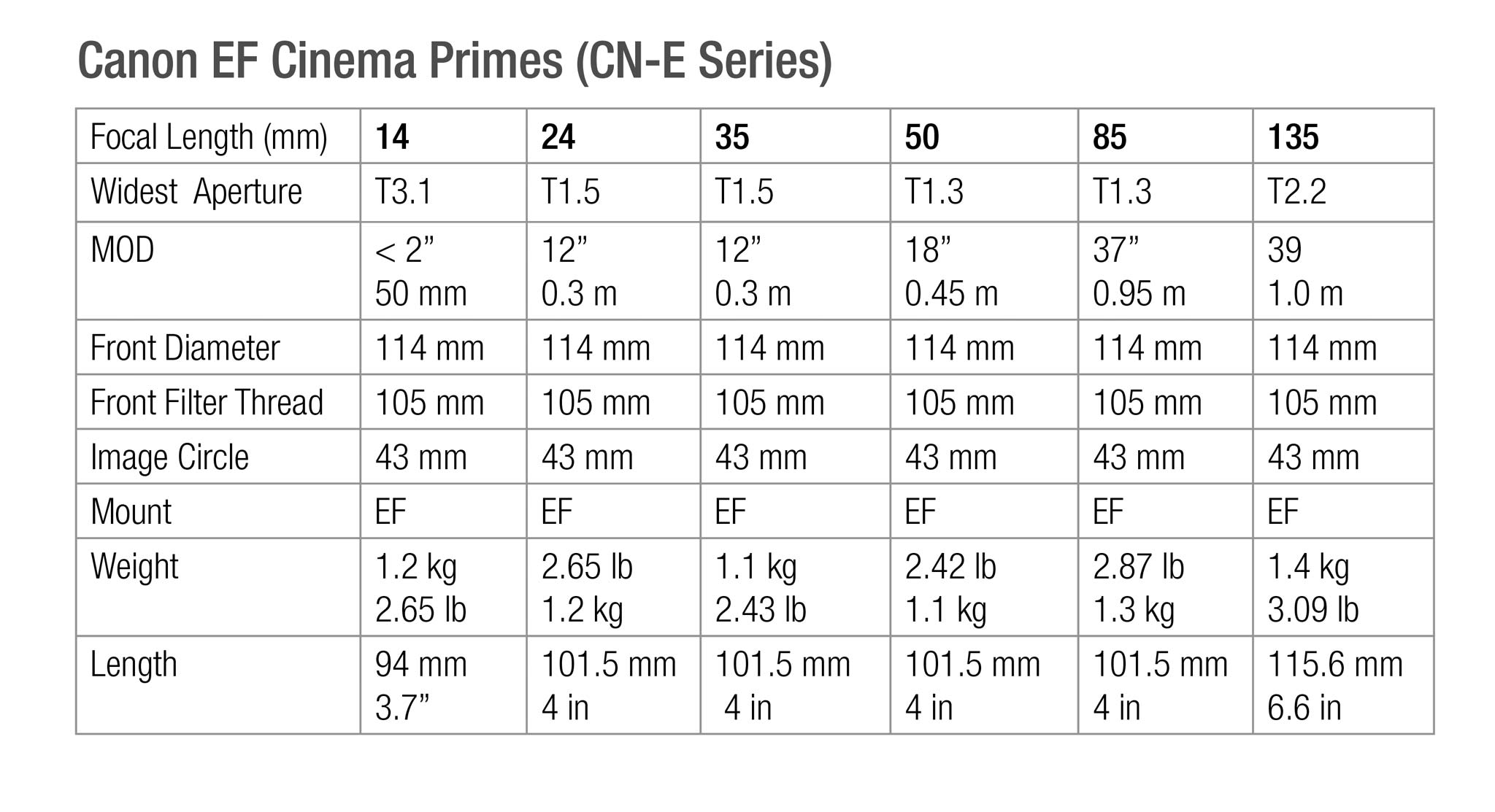 Correction: 6 Canon CN-E Full Frame Primes   Film and Digital Times
