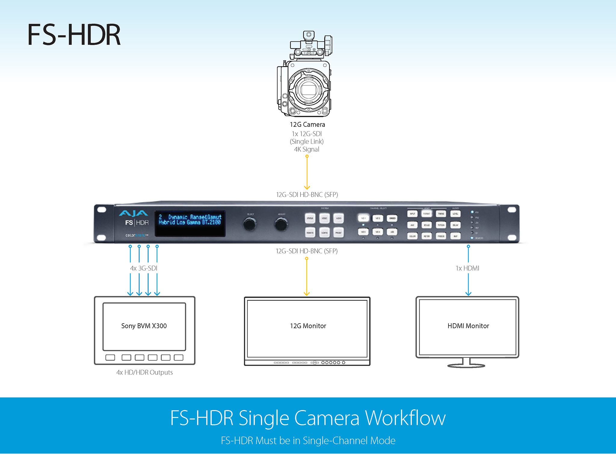 AJA FS-HDR for DPs and DITs | Film and Digital Times