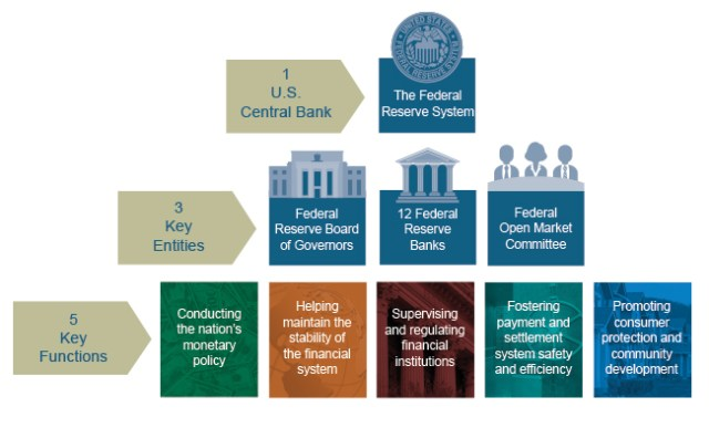 Figure uses a pyramid of graphics to describe the Federal Reserve System. Top level: There is 1 U.S. Central Bank: the Federal Reserve System. Second level: The 3 Key Entities of the Federal Reserve System: Federal Reserve Board of Governors, 12 Federal Reserve Banks, and the Federal Open Market Committee. Third level: The 5 Key Functions of the Federal Reserve System: conducting the nation's monetary policy, helping maintain the stability of the financial system, supervising and regulating financial institutions, fostering payment and settlement system safety and efficiency, and promoting consumer protection and community development.