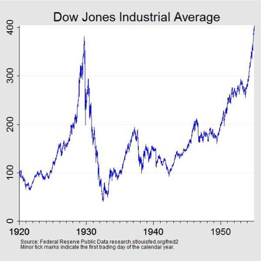 Stock Market Crash of 1929 | Federal Reserve History