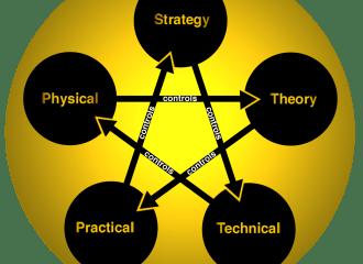 FWTS | The Control Relationship