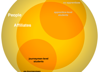 FWTS   Apprentices & Journeymen