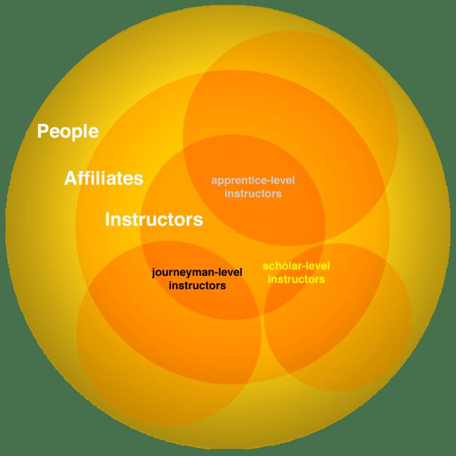 FWTS | Qualified Instructors