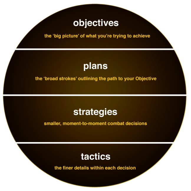 FWTS | Components Of The Strategic Element