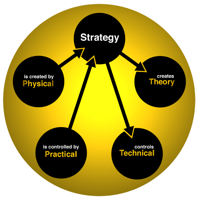 FWTS | Relationships Of The Strategic Element