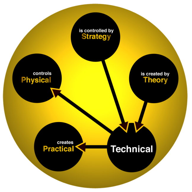FWTS | Relationships Of The Technical Element