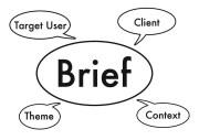 El Briefing en el Desarrollo Web y  en el Branding