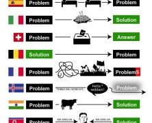 Manifesto del problem solving