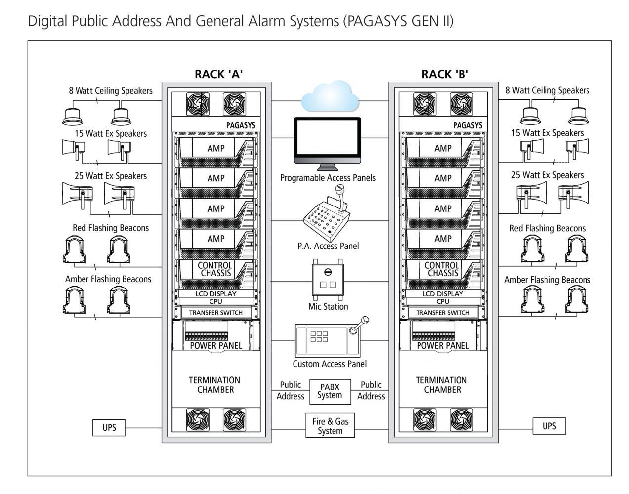 Pagasys Gen Ii Digital Public Address And General Alarm
