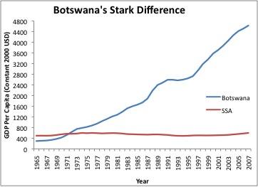 Gráfico de crescimento Botswana