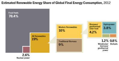 Global Energy Consumption by Source: 2012
