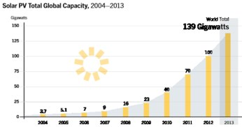 Total Global Solar Photovoltaic Panel Capacity: 2004-2013
