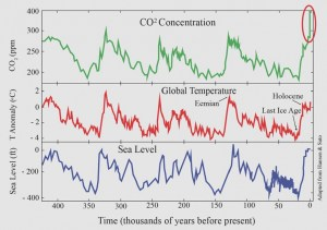 graph-co2-temp-sea-level-450k-years