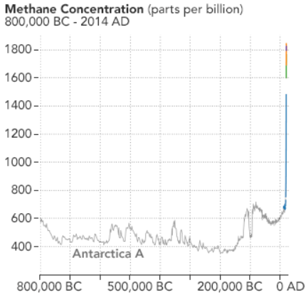 graph of atmospheric methane over 800,000 years
