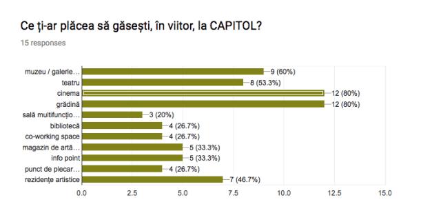 Sondaj / Despre tine, București și CAPITOL
