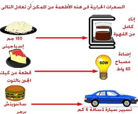 السعرات الحرارية والوزن