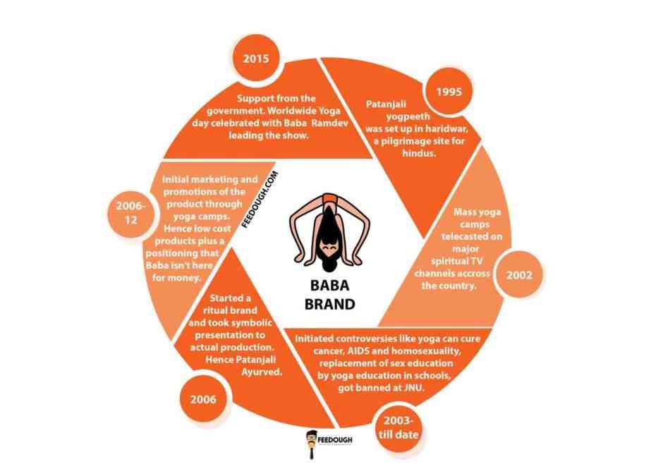 Baba Ramdev popularity