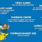 How Big is Pokémon?