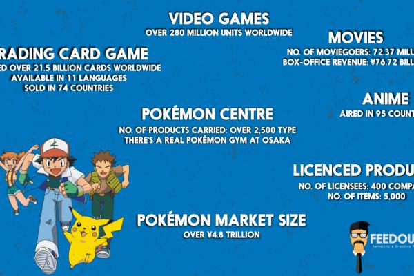 Pokémon details