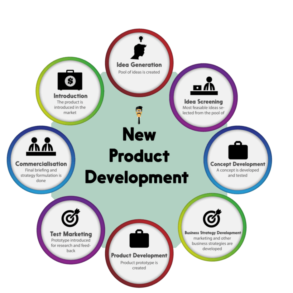 8 steps of new product development feedough for Product design development