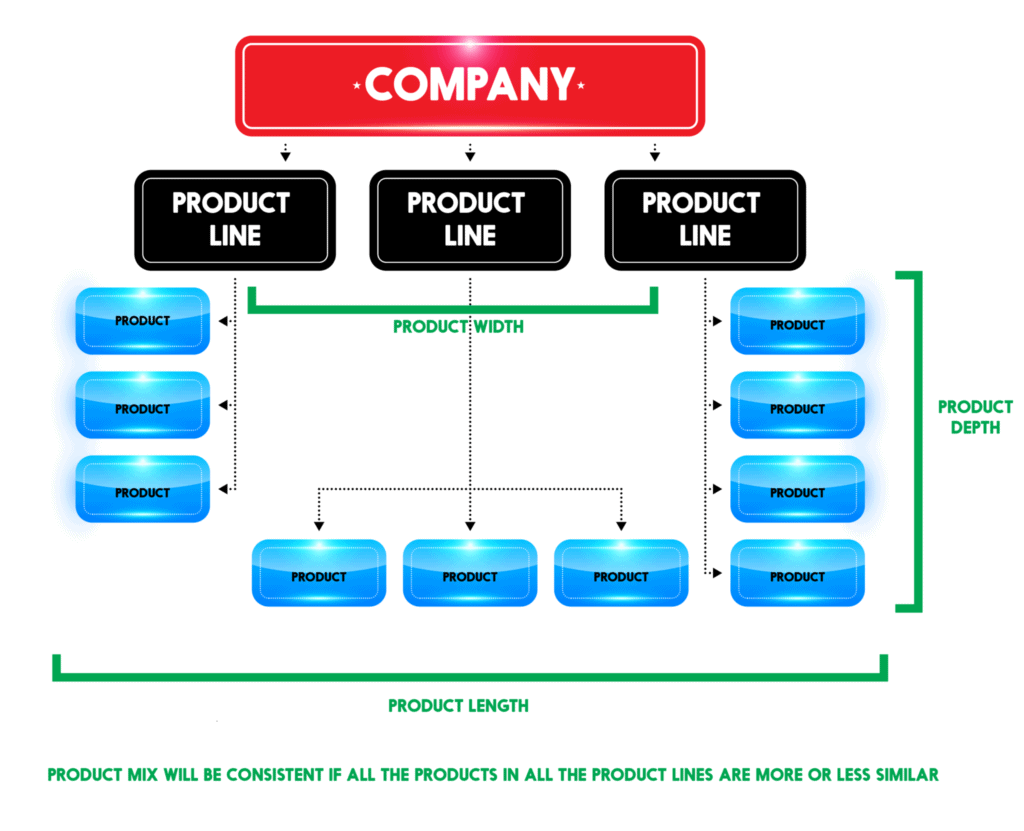 product mix chart 01 1024x831?resize=940%2C763 what is product mix? explanation with examples feedough