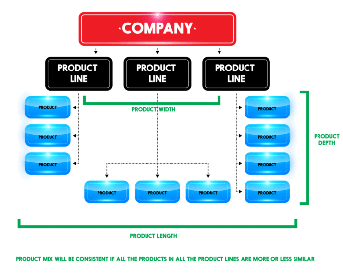 diagram of product layout diagram of product mix what is product mix? explanation with examples | feedough