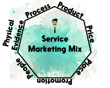 7 ps of marketing mix