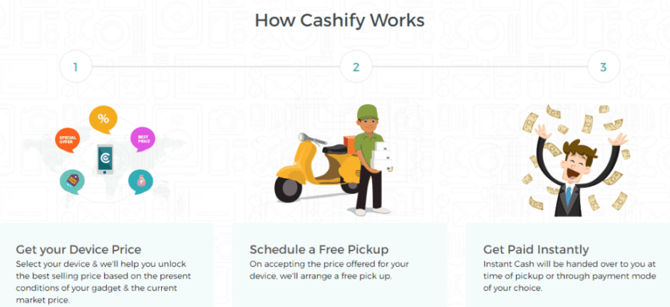 cashify-recommerce-model